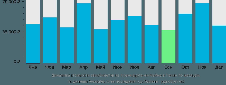 Динамика стоимости авиабилетов из Франкфурта-на-Майне в Пекин по месяцам
