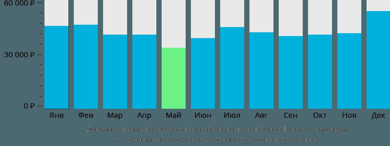 Динамика стоимости авиабилетов из Франкфурта-на-Майне в Бангкок по месяцам