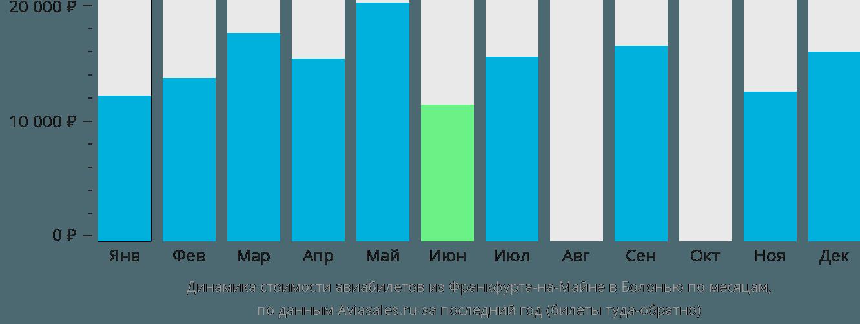 Динамика стоимости авиабилетов из Франкфурта-на-Майне в Болонью по месяцам
