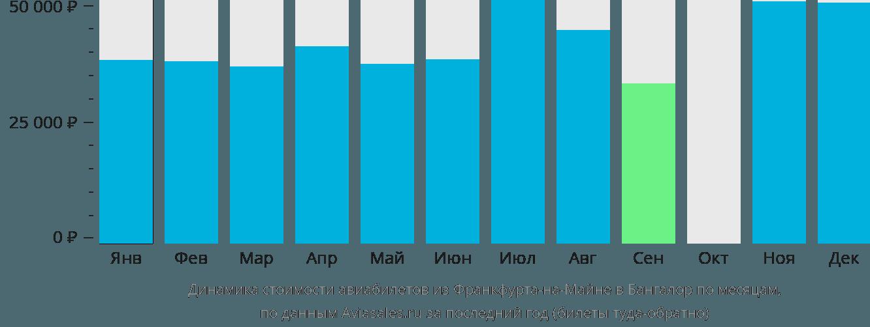 Динамика стоимости авиабилетов из Франкфурта-на-Майне в Бангалор по месяцам