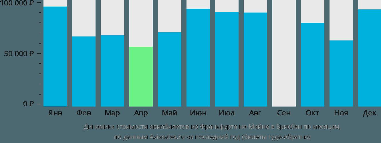 Динамика стоимости авиабилетов из Франкфурта-на-Майне в Брисбен по месяцам