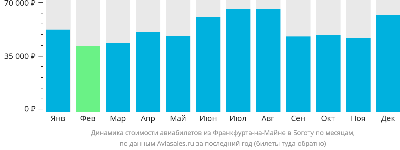 Динамика стоимости авиабилетов из Франкфурта-на-Майне в Боготу по месяцам