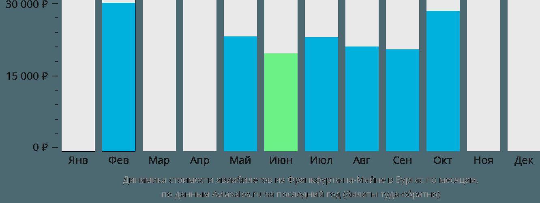 Динамика стоимости авиабилетов из Франкфурта-на-Майне в Бургас по месяцам