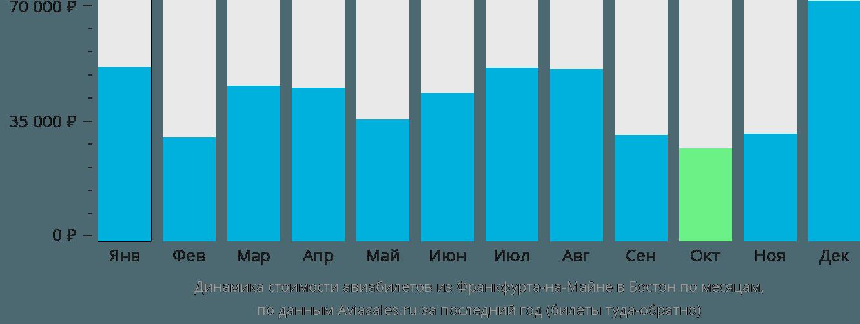 Динамика стоимости авиабилетов из Франкфурта-на-Майне в Бостон по месяцам