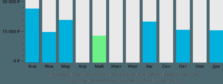 Динамика стоимости авиабилетов из Франкфурта-на-Майне в Бремен по месяцам