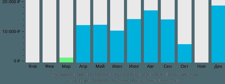 Динамика стоимости авиабилетов из Франкфурта-на-Майне в Бари по месяцам