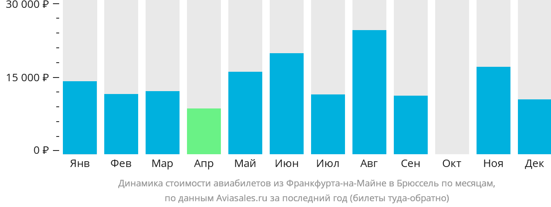 Динамика стоимости авиабилетов из Франкфурта-на-Майне в Брюссель по месяцам