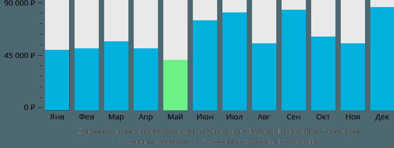 Динамика стоимости авиабилетов из Франкфурта-на-Майне в Буэнос-Айрес по месяцам