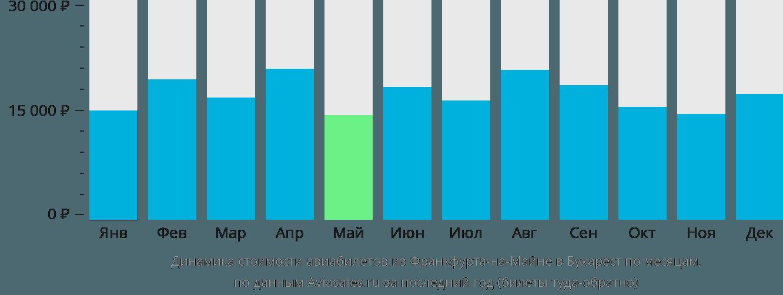 Динамика стоимости авиабилетов из Франкфурта-на-Майне в Бухарест по месяцам