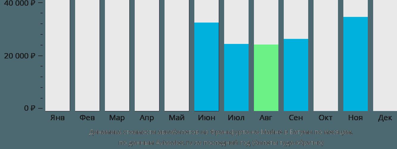 Динамика стоимости авиабилетов из Франкфурта-на-Майне в Батуми по месяцам