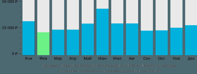 Динамика стоимости авиабилетов из Франкфурта-на-Майне в Беларусь по месяцам