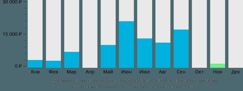 Динамика стоимости авиабилетов из Франкфурта-на-Майне в Кальяри по месяцам