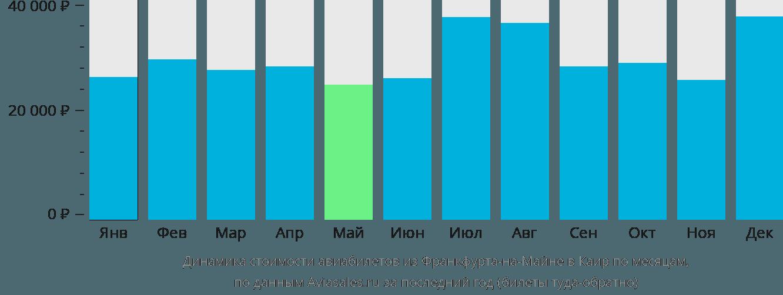 Динамика стоимости авиабилетов из Франкфурта-на-Майне в Каир по месяцам