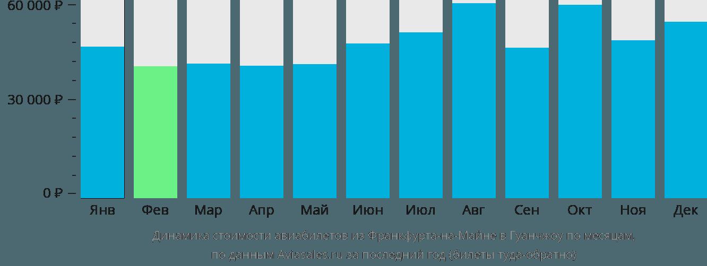 Динамика стоимости авиабилетов из Франкфурта-на-Майне в Гуанчжоу по месяцам