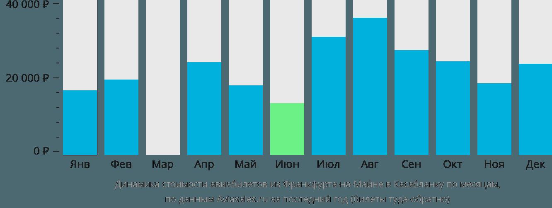 Динамика стоимости авиабилетов из Франкфурта-на-Майне в Касабланку по месяцам