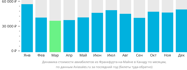 Динамика стоимости авиабилетов из Франкфурта-на-Майне в Канаду по месяцам