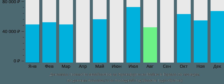 Динамика стоимости авиабилетов из Франкфурта-на-Майне в Каракас по месяцам