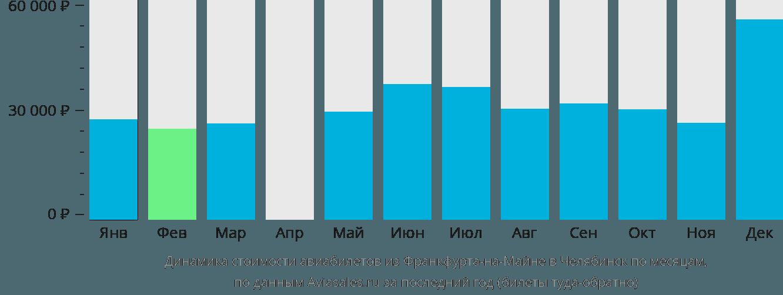 Динамика стоимости авиабилетов из Франкфурта-на-Майне в Челябинск по месяцам