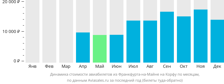 Динамика стоимости авиабилетов из Франкфурта-на-Майне на Корфу по месяцам