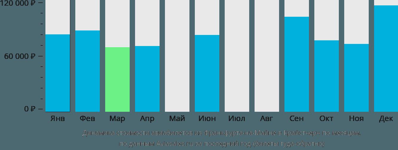Динамика стоимости авиабилетов из Франкфурта-на-Майне в Крайстчерч по месяцам