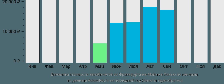 Динамика стоимости авиабилетов из Франкфурта-на-Майне в Ханью по месяцам