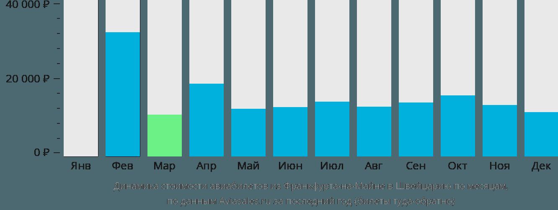 Динамика стоимости авиабилетов из Франкфурта-на-Майне в Швейцарию по месяцам