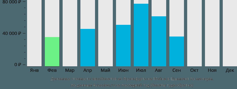 Динамика стоимости авиабилетов из Франкфурта-на-Майне в Шымкент по месяцам