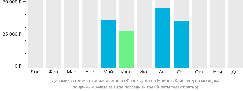 Динамика стоимости авиабилетов из Франкфурта-на-Майне в Кливленд по месяцам