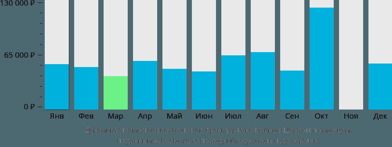 Динамика стоимости авиабилетов из Франкфурта-на-Майне в Шарлотт по месяцам