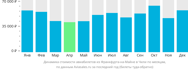 Динамика стоимости авиабилетов из Франкфурта-на-Майне в Чили по месяцам