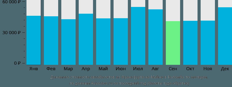 Динамика стоимости авиабилетов из Франкфурта-на-Майне в Коломбо по месяцам