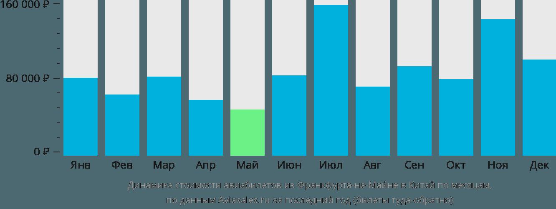 Динамика стоимости авиабилетов из Франкфурта-на-Майне в Китай по месяцам