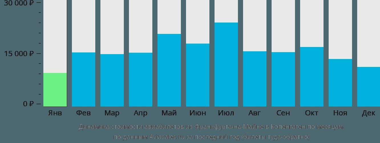 Динамика стоимости авиабилетов из Франкфурта-на-Майне в Копенгаген по месяцам