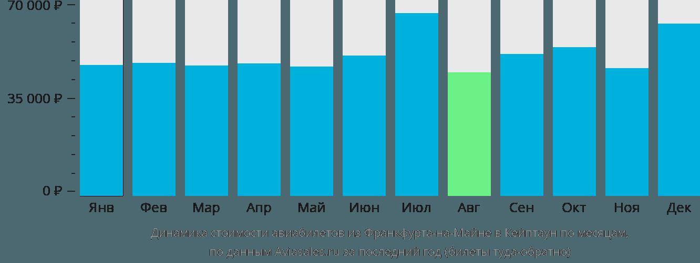 Динамика стоимости авиабилетов из Франкфурта-на-Майне в Кейптаун по месяцам