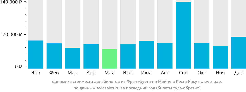 Динамика стоимости авиабилетов из Франкфурта-на-Майне в Коста-Рику по месяцам