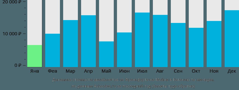 Динамика стоимости авиабилетов из Франкфурта-на-Майне в Катанию по месяцам