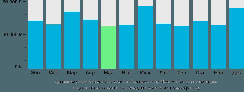 Динамика стоимости авиабилетов из Франкфурта-на-Майне в Канкун по месяцам