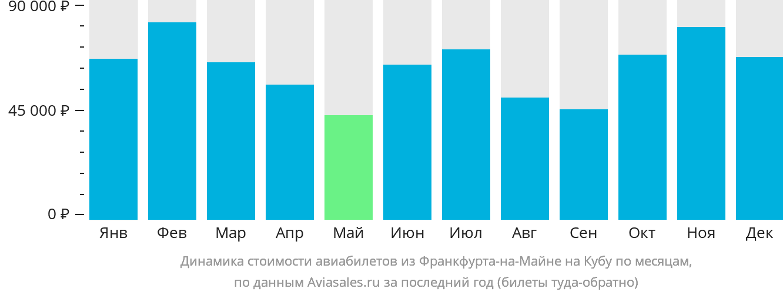 Динамика стоимости авиабилетов из Франкфурта-на-Майне на Кубу по месяцам