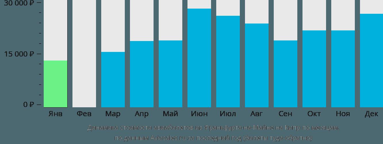 Динамика стоимости авиабилетов из Франкфурта-на-Майне на Кипр по месяцам