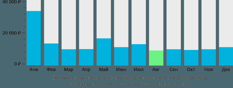 Динамика стоимости авиабилетов из Франкфурта-на-Майне в Чехию по месяцам