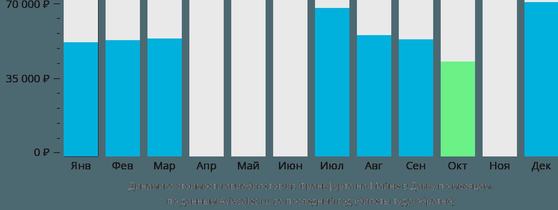 Динамика стоимости авиабилетов из Франкфурта-на-Майне в Дакку по месяцам