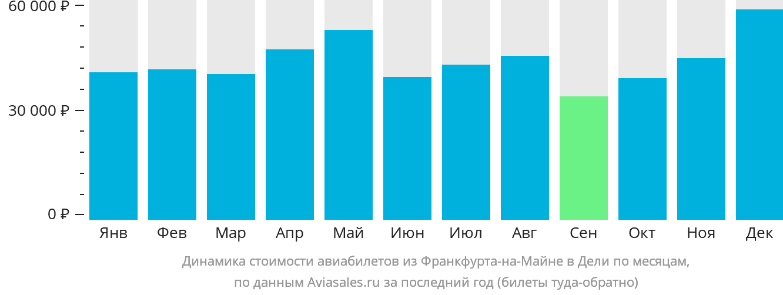 Динамика стоимости авиабилетов из Франкфурта-на-Майне в Дели по месяцам