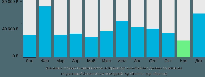 Динамика стоимости авиабилетов из Франкфурта-на-Майне в Денвер по месяцам