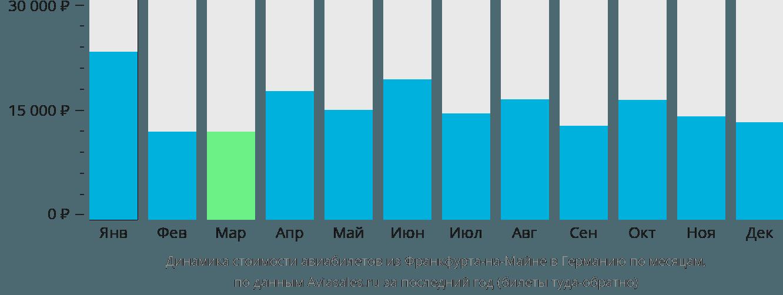 Динамика стоимости авиабилетов из Франкфурта-на-Майне в Германию по месяцам