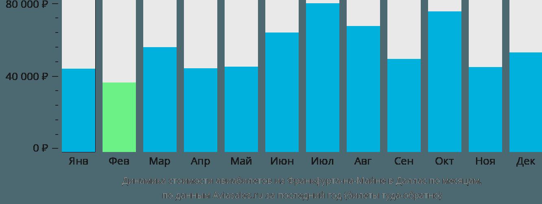 Динамика стоимости авиабилетов из Франкфурта-на-Майне в Даллас по месяцам