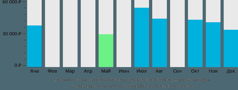 Динамика стоимости авиабилетов из Франкфурта-на-Майне в Дакар по месяцам