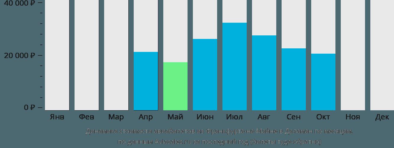 Динамика стоимости авиабилетов из Франкфурта-на-Майне в Даламан по месяцам