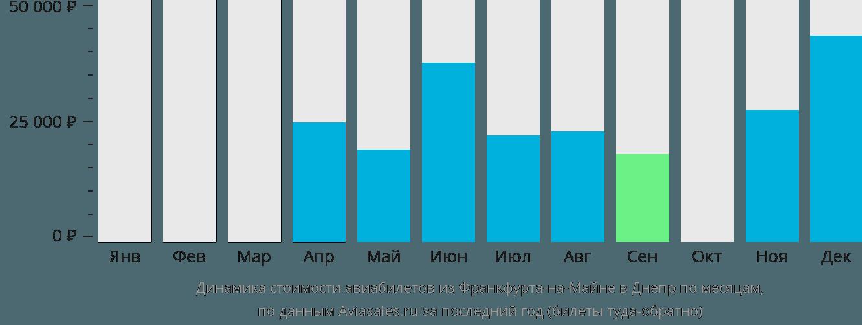 Динамика стоимости авиабилетов из Франкфурта-на-Майне в Днепр по месяцам