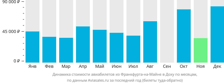 Динамика стоимости авиабилетов из Франкфурта-на-Майне в Доху по месяцам