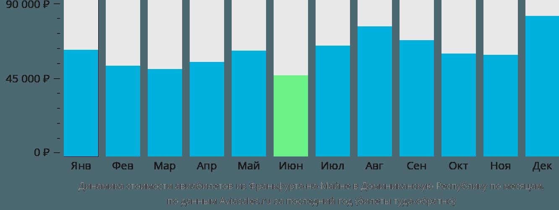 Динамика стоимости авиабилетов из Франкфурта-на-Майне в Доминиканскую Республику по месяцам